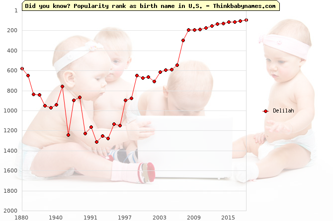 Top 2000 baby names ranking of Delilah name in U.S.