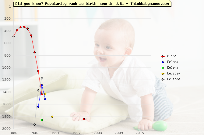 Top 2000 baby names ranking of Aline, Delana, Delena, Delicia, Delinda in U.S.