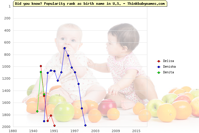 Top 2000 baby names ranking of Delisa, Denisha, Denita in U.S.