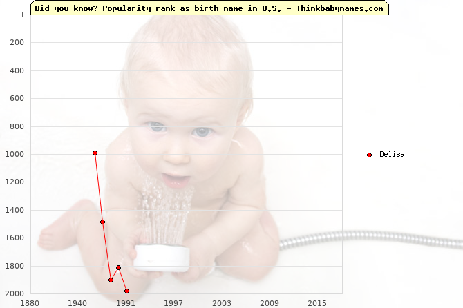 Top 1000 baby names ranking of Delisa in U.S.