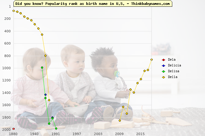 Top 2000 baby names ranking of Dela, Delicia, Delisa, Della in U.S.