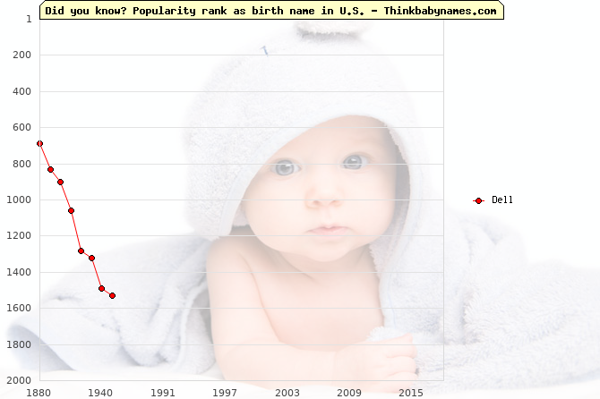 Top 2000 baby names ranking of Dell name in U.S.