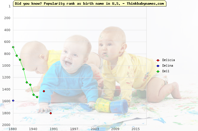 Top 2000 baby names ranking of Delicia, Delina, Dell in U.S.
