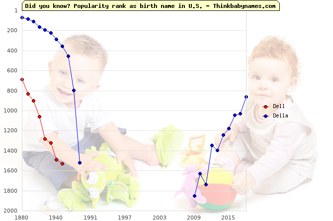 Top 2000 baby names ranking of Dell, Della in U.S.