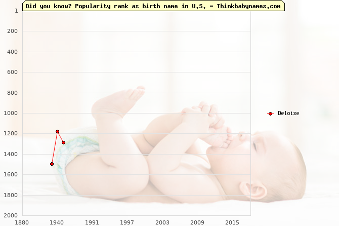 Top 2000 baby names ranking of Deloise name in U.S.