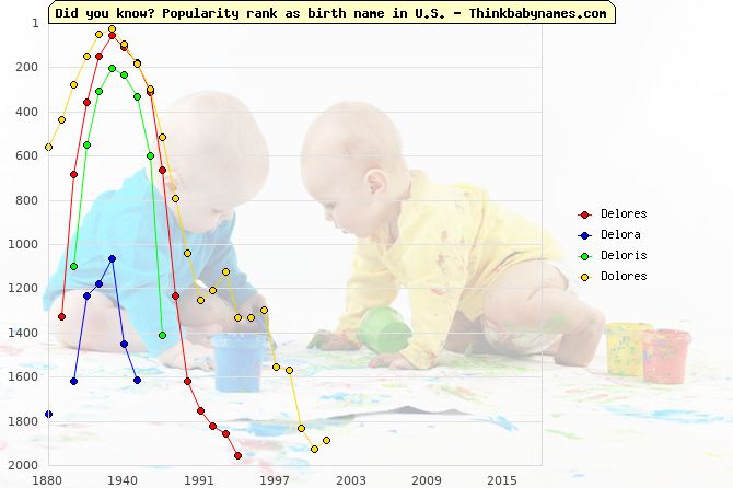 Top 2000 baby names ranking of Delores, Delora, Deloris, Dolores in U.S.