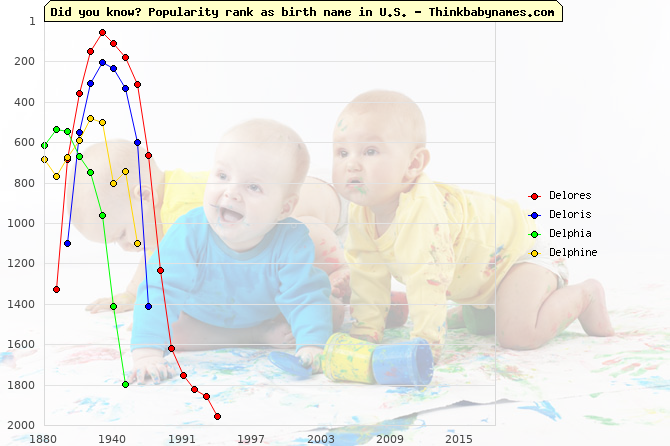 Top 2000 baby names ranking of Del- names: Delores, Deloris, Delphia, Delphine