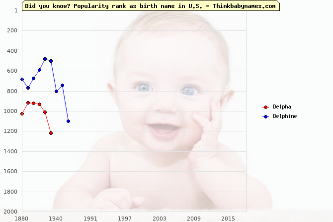 Top 2000 baby names ranking of Delpha, Delphine in U.S.