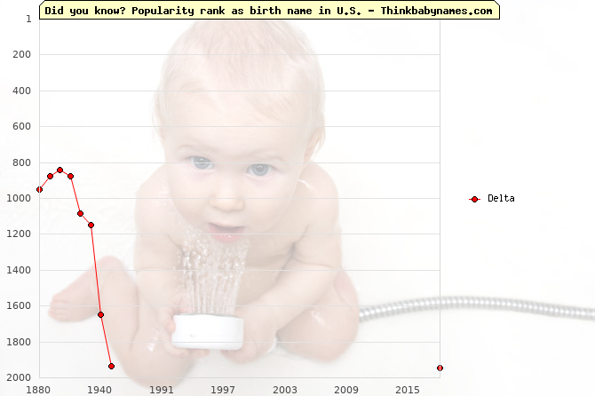 Top 2000 baby names ranking of Delta name in U.S.