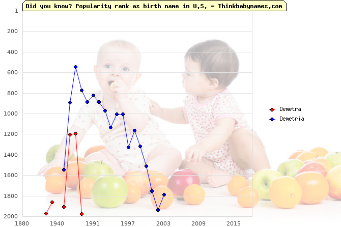 Top 2000 baby names ranking of Demetra, Demetria in U.S.