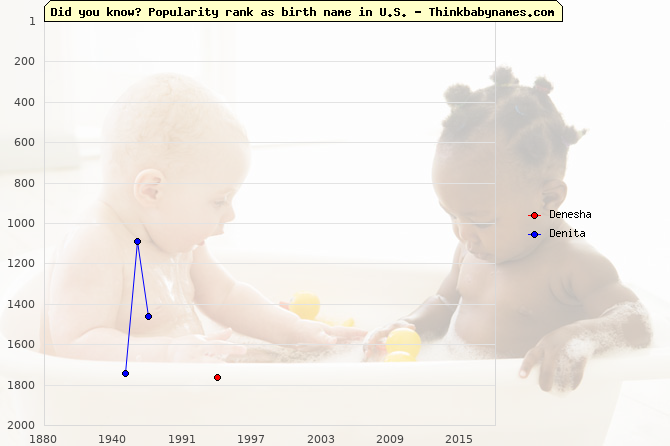 Top 2000 baby names ranking of Denesha, Denita in U.S.