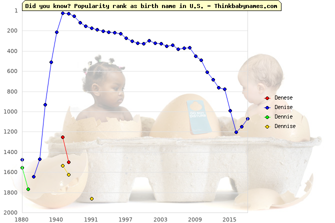 Top 2000 baby names ranking of Denese, Denise, Dennie, Dennise in U.S.