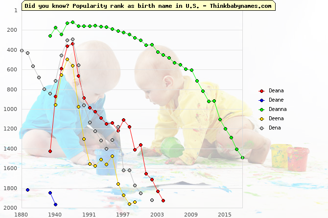 Top 2000 baby names ranking of Deana, Deane, Deanna, Deena, Dena in U.S.