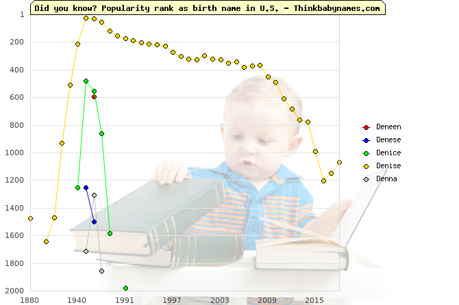 Top 2000 baby names ranking of Deneen, Denese, Denice, Denise, Denna in U.S.