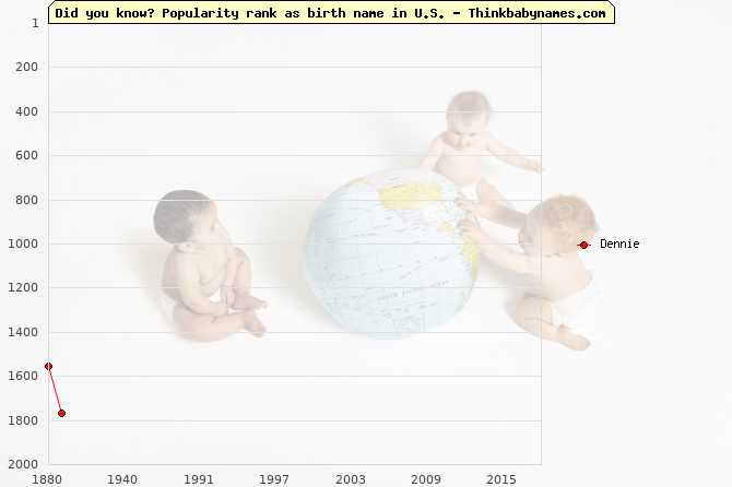 Top 2000 baby names ranking of Dennie name in U.S.