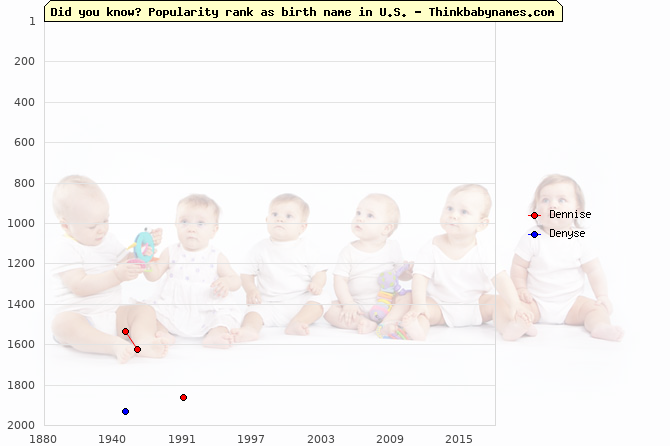 Top 2000 baby names ranking of Dennise, Denyse in U.S.