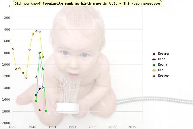 Top 2000 baby names ranking of Deadra, Dede, Dedra, Dee, Deedee in U.S.