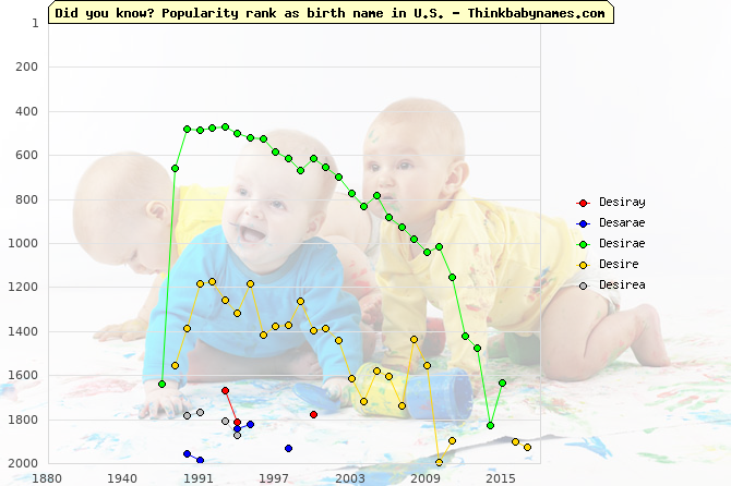Top 2000 baby names ranking of Desiray, Desarae, Desirae, Desire, Desirea in U.S.