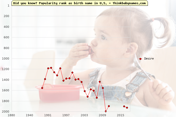 Top 2000 baby names ranking of Desire name in U.S.