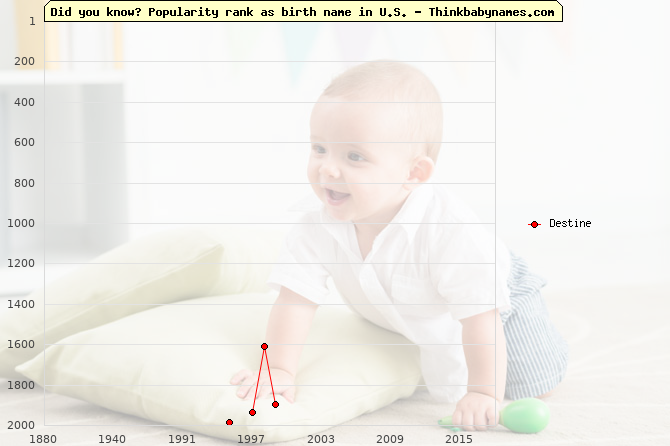 Top 2000 baby names ranking of Destine name in U.S.