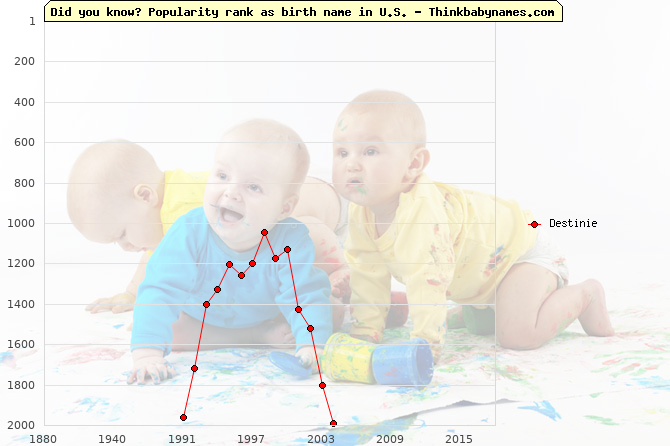 Top 2000 baby names ranking of Destinie name in U.S.