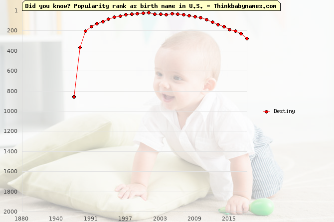 Top 2000 baby names ranking of Destiny name in U.S.