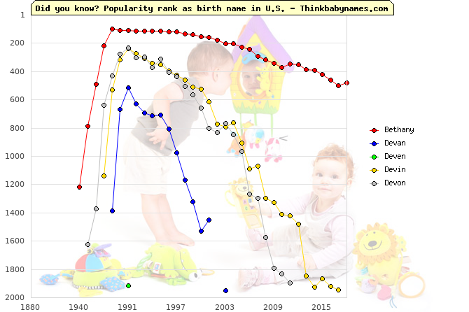 Top 2000 baby names ranking of Bethany, Devan, Deven, Devin, Devon in U.S.