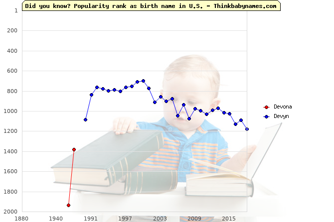Top 2000 baby names ranking of Devona, Devyn in U.S.