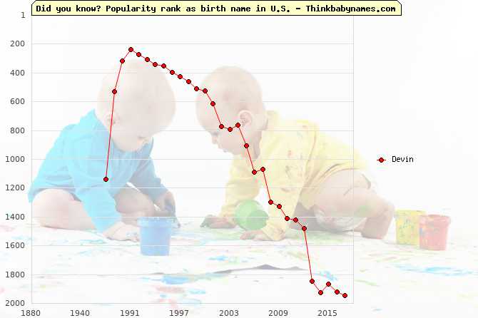 Top 2000 baby names ranking of Devin name in U.S.