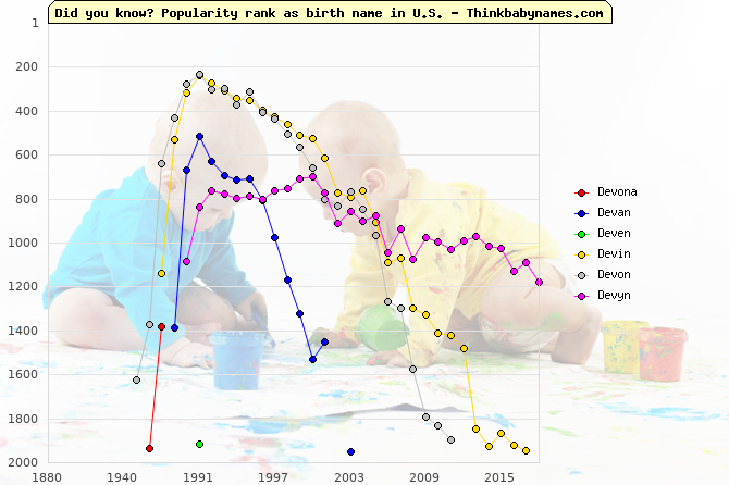 Top 2000 baby names ranking of Devona, Devan, Deven, Devin, Devon, Devyn in U.S.