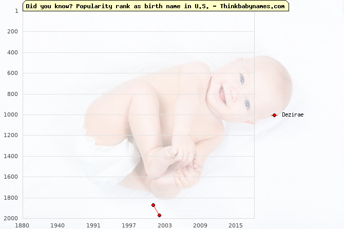 Top 2000 baby names ranking of Dezirae name in U.S.