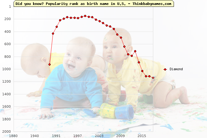 Top 2000 baby names ranking of Diamond in U.S.