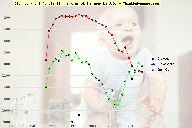 Top 2000 baby names ranking of Diamond, Diamonique, Emerald in U.S.