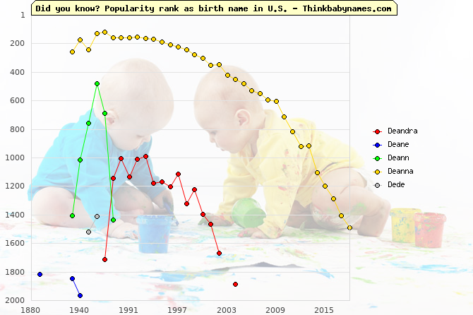 Top 2000 baby names ranking of Deandra, Deane, Deann, Deanna, Dede in U.S.