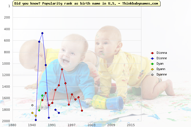 Top 2000 baby names ranking of Dionna, Dionne, Dyan, Dyann, Dyanne in U.S.