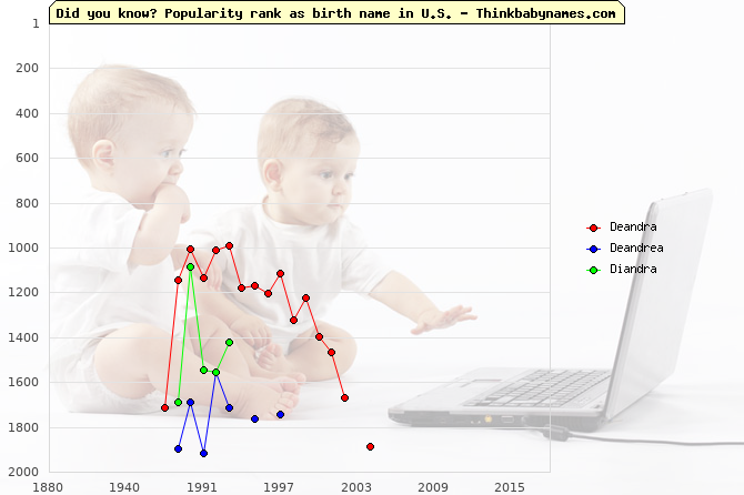 Top 2000 baby names ranking of Deandra, Deandrea, Diandra in U.S.