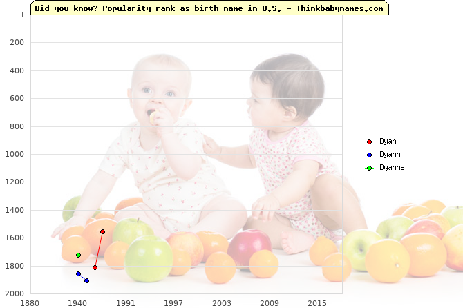 Top 2000 baby names ranking of Dyan, Dyann, Dyanne in U.S.