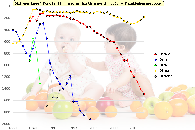 Top 2000 baby names ranking of Deanna, Dena, Dian, Diana, Diandra in U.S.
