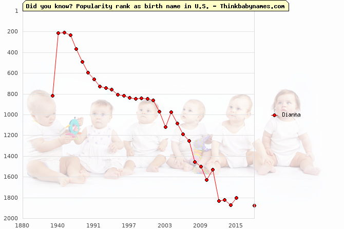Top 2000 baby names ranking of Dianna name in U.S.