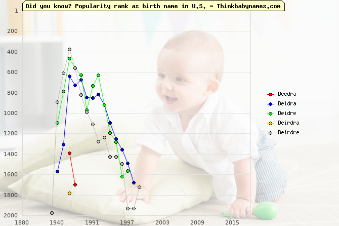 Top 2000 baby names ranking of Deedra, Deidra, Deidre, Deirdra, Deirdre in U.S.