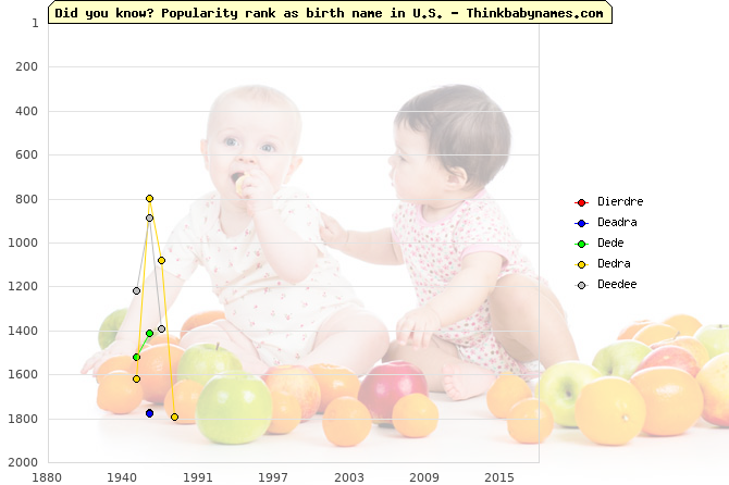 Top 2000 baby names ranking of Dierdre, Deadra, Dede, Dedra, Deedee in U.S.