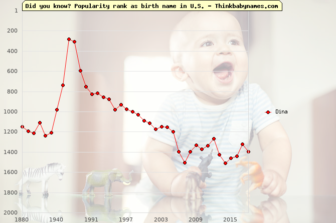 Top 2000 baby names ranking of Dina name in U.S.