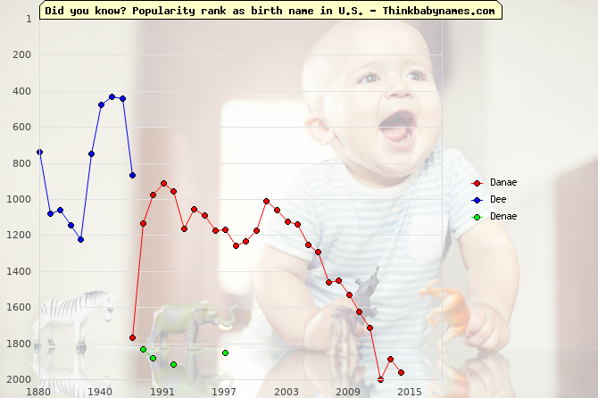 Top 2000 baby names ranking of Danae, Dee, Denae in U.S.