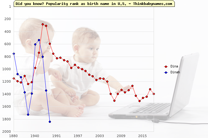 Top 2000 baby names ranking of Dina, Dinah in U.S.