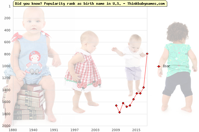 Top 2000 baby names ranking of Dior name in U.S.