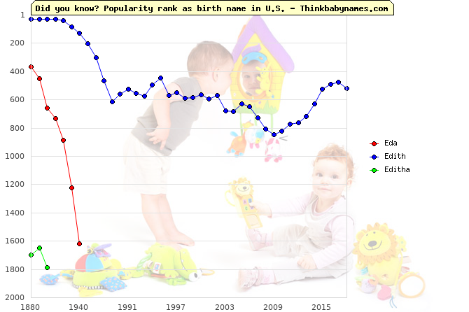 Top 2000 baby names ranking of Eda, Edith, Editha in U.S.
