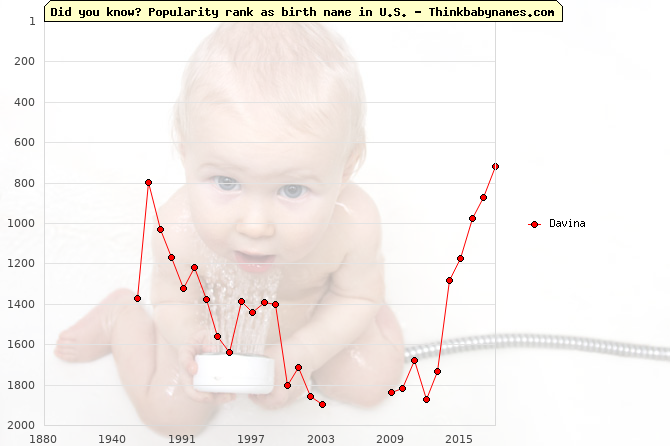Top 1000 baby names ranking of Davina in U.S.