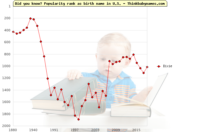 Top 2000 baby names ranking of Dixie name in U.S.