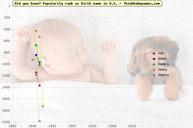 Top 2000 baby names ranking of Deb, Debbi, Debbra, Debby, Debera in U.S.