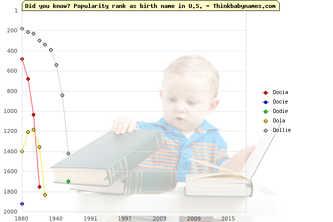 Top 2000 baby names ranking of Do- names: Docia, Docie, Dodie, Dola, Dollie